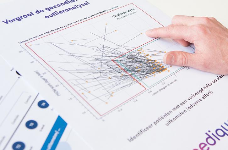 Outlieranalyse met PROM score