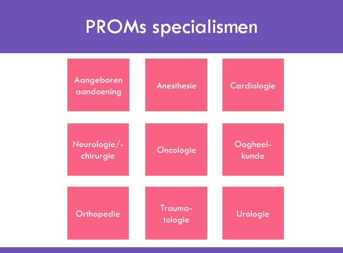 Mediquest PROMs beschikbare vragenlijsten